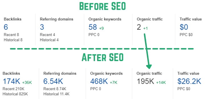 Result After My SEO